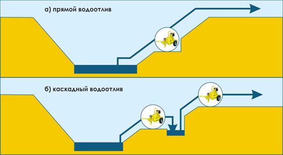 Схема водоотлива